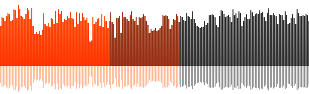 Increase your supporter base at SoundCloud